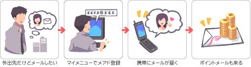 携帯でポイントGET!